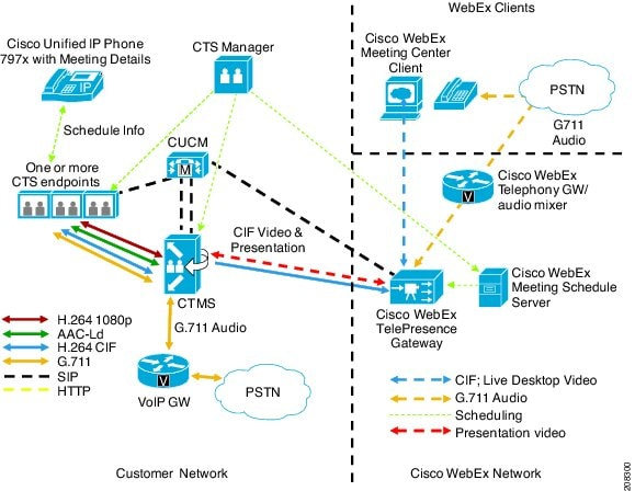 cisco webex meeting center video ordering guide