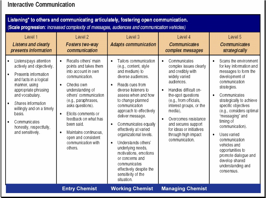 skills and competencies in a job application