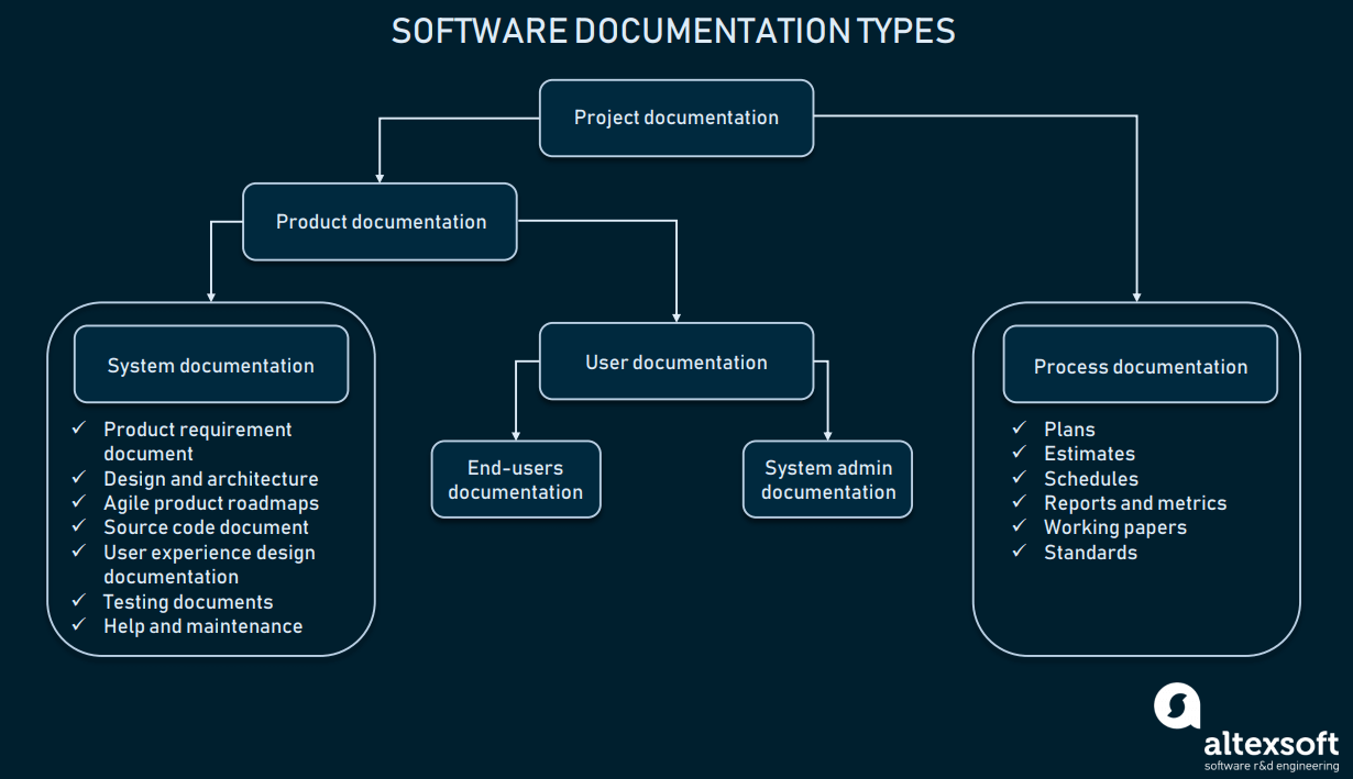companies that offer documentation for software