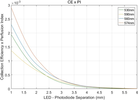 application of perfusion index pi
