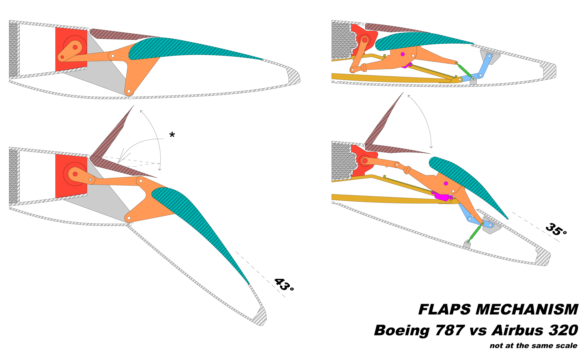 types of flaps in aircraft pdf