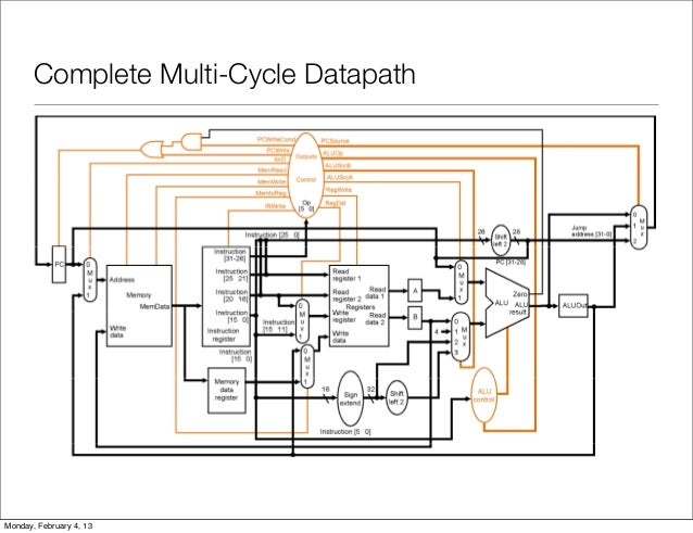decode the instruction and write a complete mips