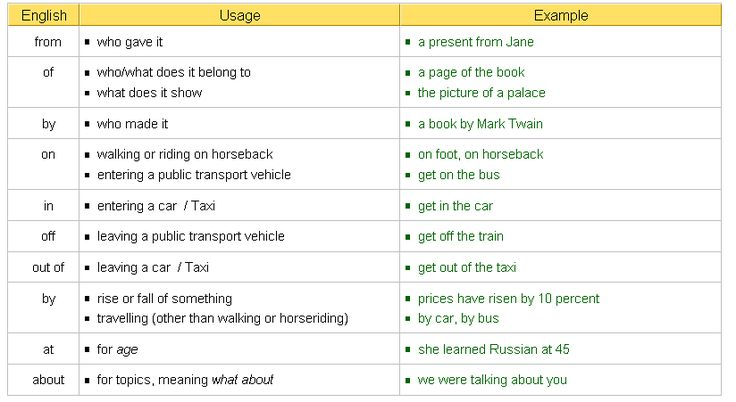 prepositions list with meanings pdf